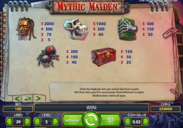 Mythic-Maiden-Gewinntabelle
