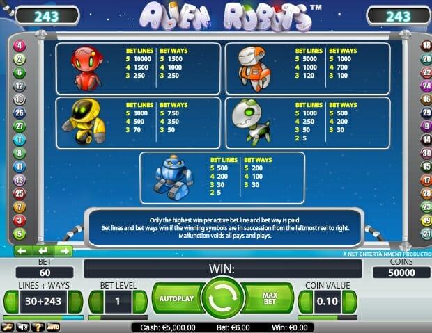 alien-robots-gewinntabelle