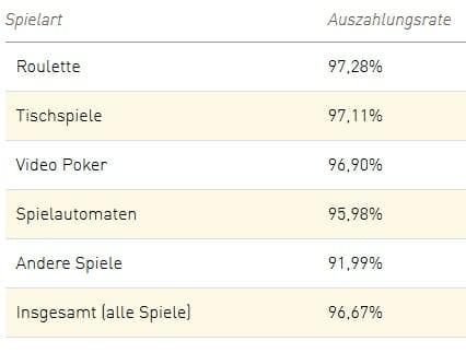 Auszahlungsqouten Casino Spiele