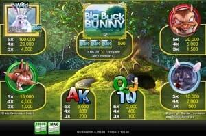 big buck bunny gewinntabelle