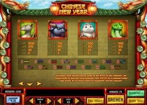 chinese new year auszahlungen