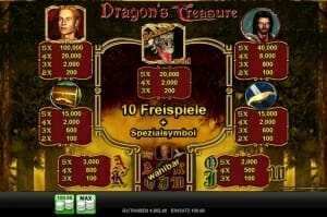 dragons treasure gewinntabelle