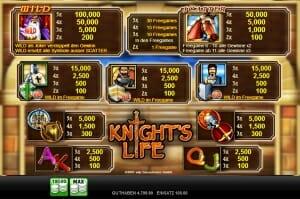 knights life gewinntabelle