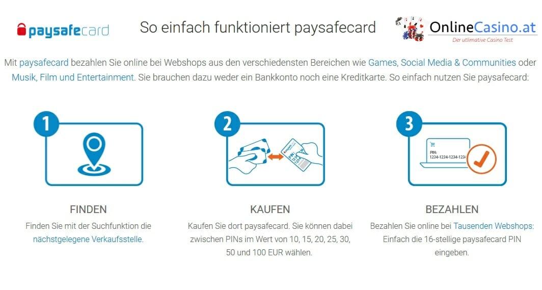Infografik - So funktioniert die Paysafecard