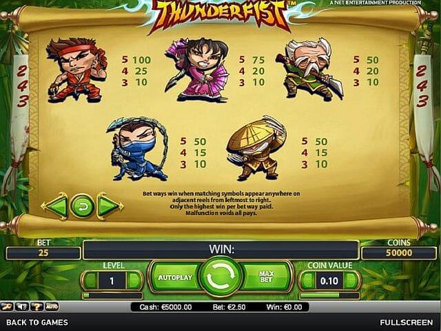 thunderfist-tabelle