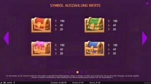 Wild Bazaar Gewinntabelle