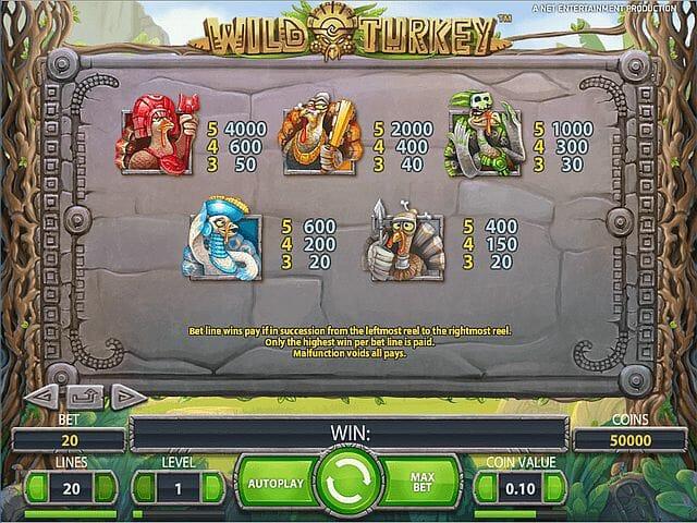 wild-turkey-tabelle