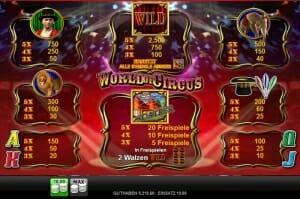World of Circus Gewinntabelle